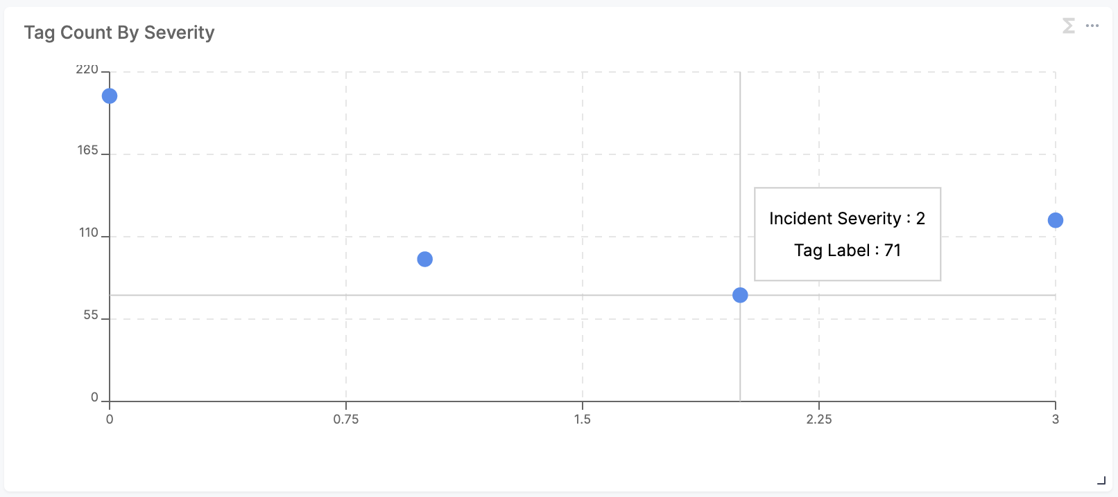 Reliability Insights - Scatter Plot